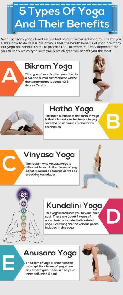 yogatypes